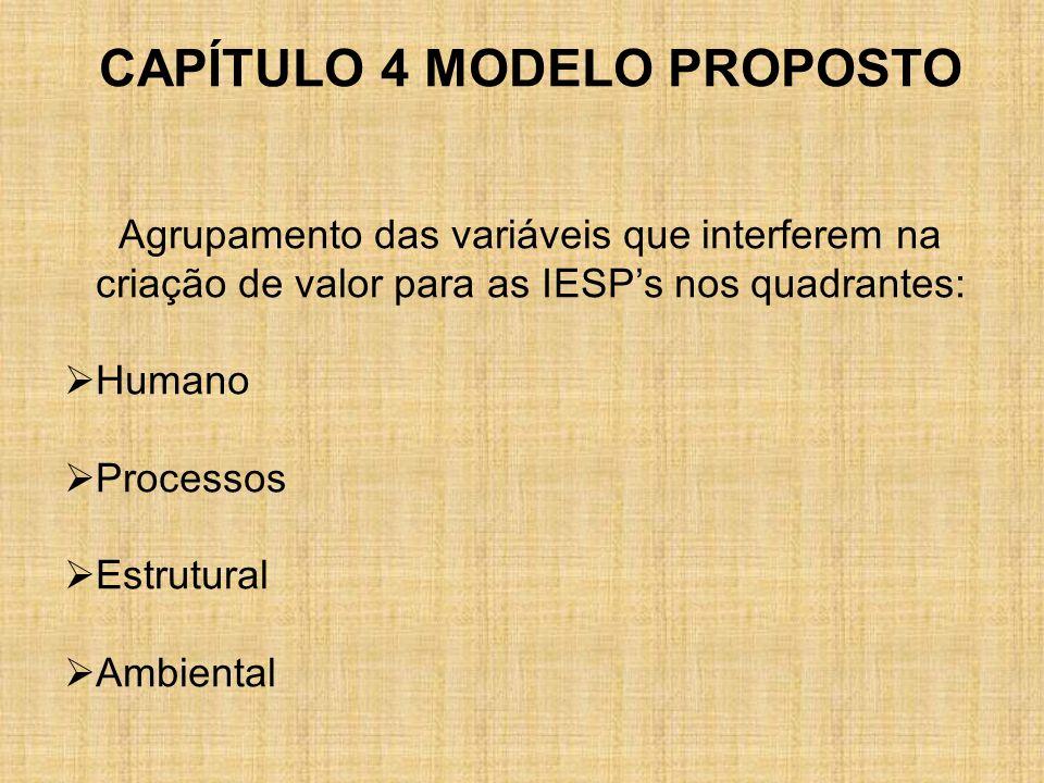 CAPÍTULO 4 MODELO PROPOSTO