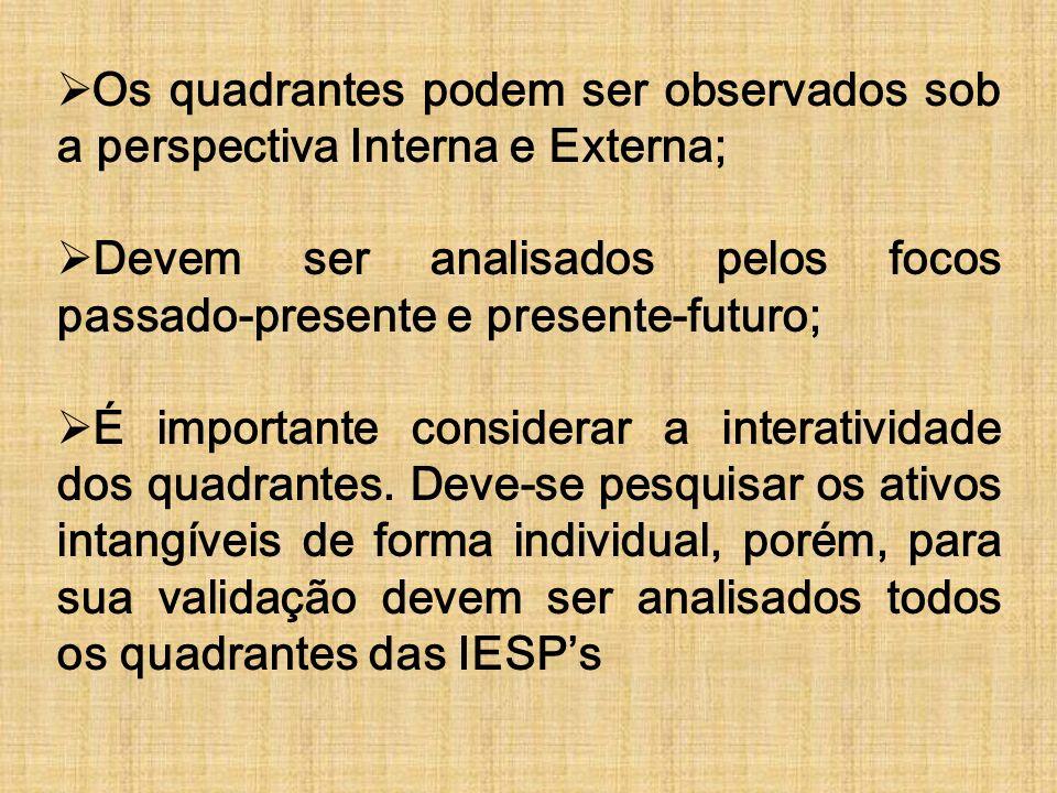 Os quadrantes podem ser observados sob a perspectiva Interna e Externa;