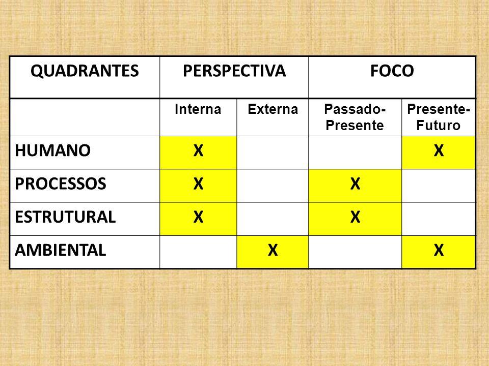 QUADRANTES PERSPECTIVA FOCO X