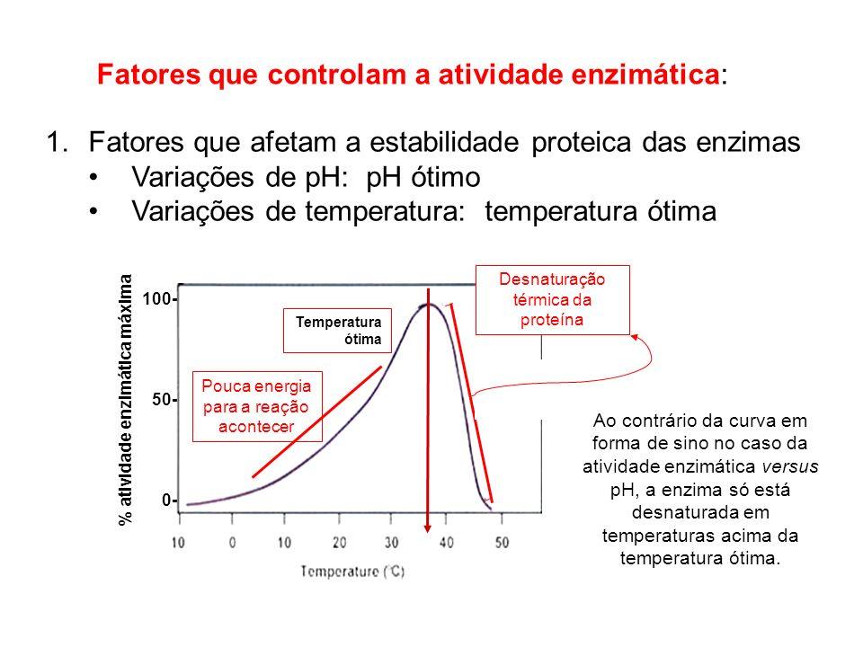 % atividade enzimática máxima