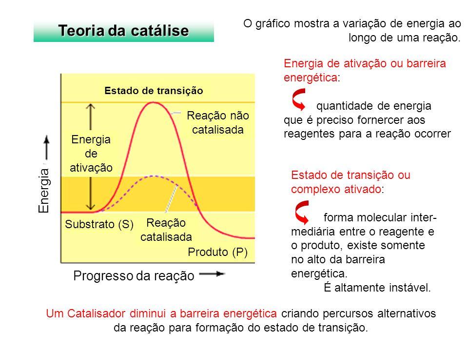 Teoria da catálise Energia Progresso da reação