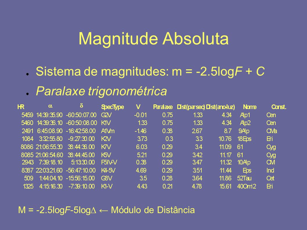 Magnitude Absoluta Sistema de magnitudes: m = -2.5logF + C