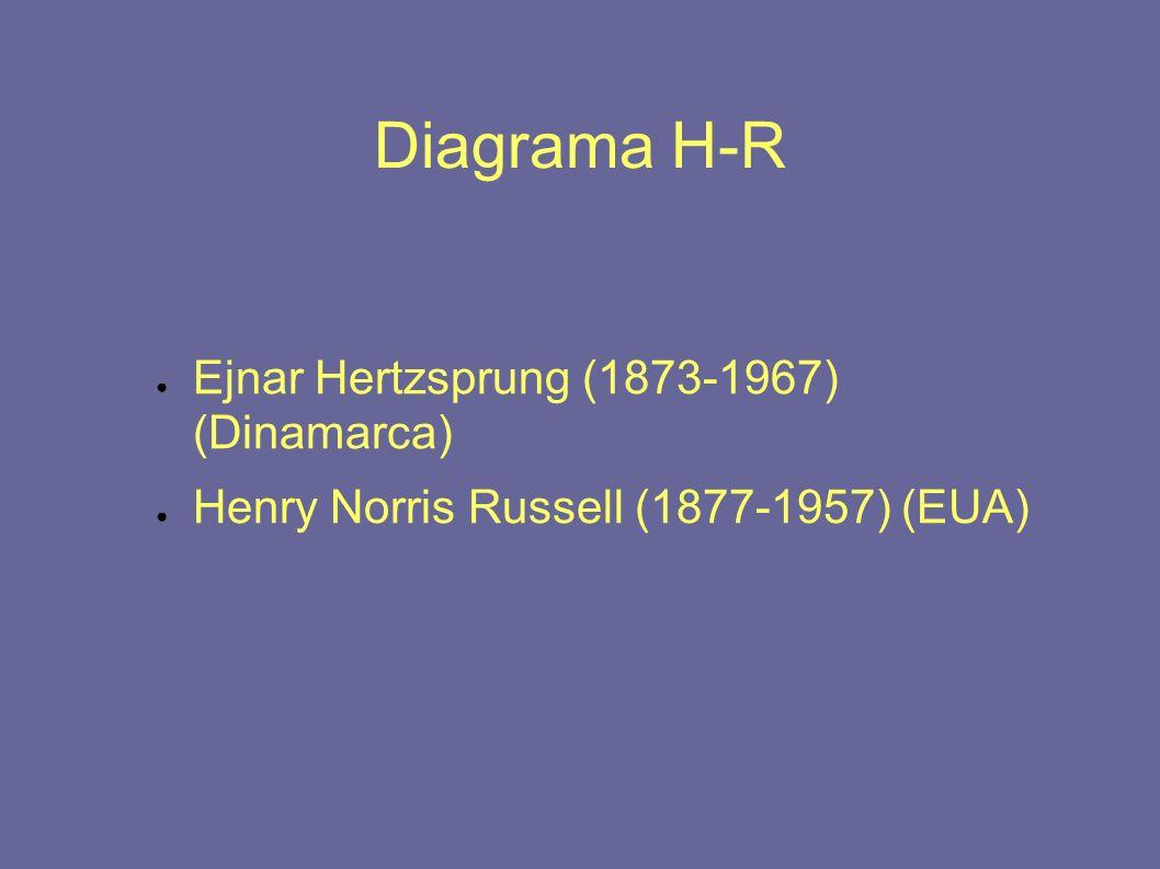 Diagrama H-R Ejnar Hertzsprung (1873-1967) (Dinamarca)