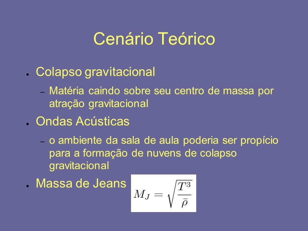Cenário Teórico Colapso gravitacional Ondas Acústicas Massa de Jeans