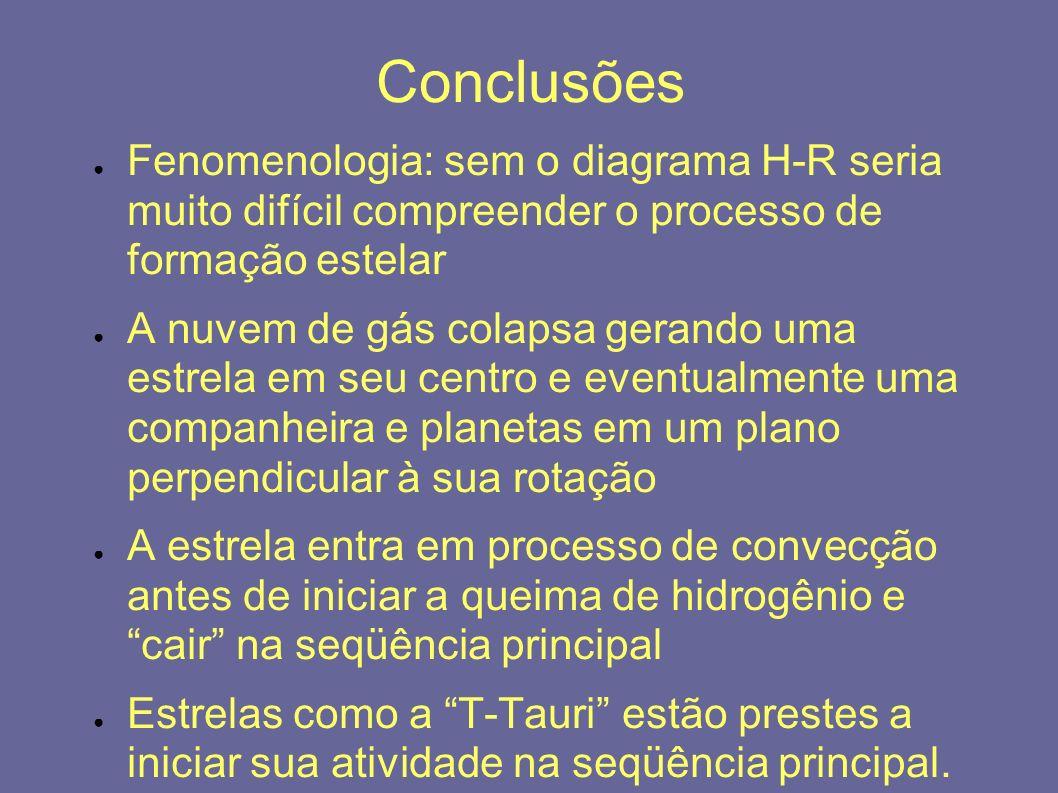 Conclusões Fenomenologia: sem o diagrama H-R seria muito difícil compreender o processo de formação estelar.