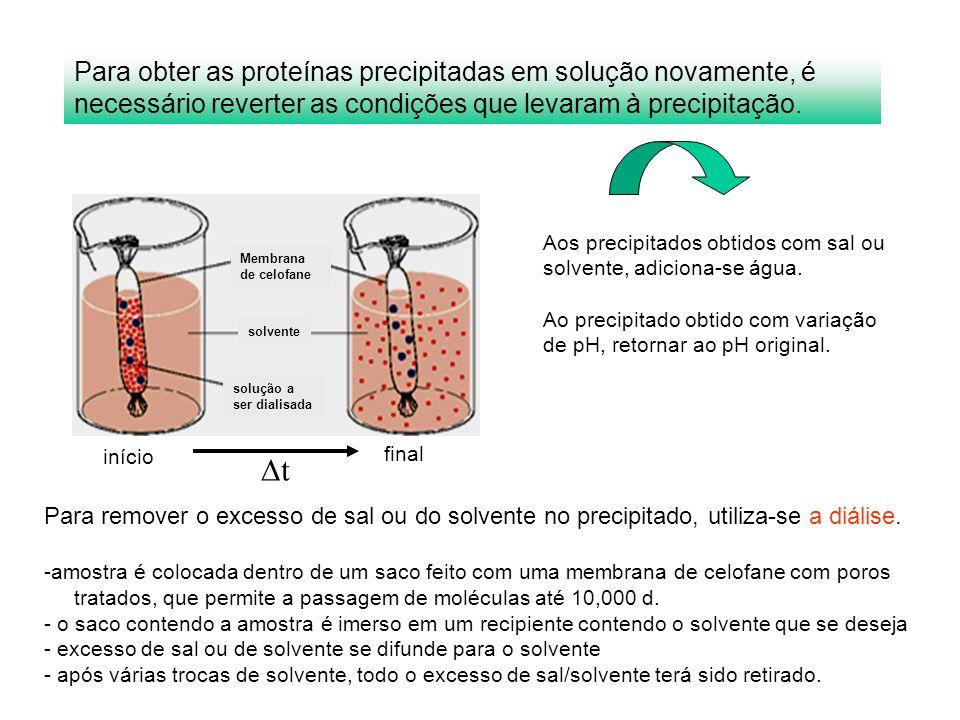 Para obter as proteínas precipitadas em solução novamente, é necessário reverter as condições que levaram à precipitação.