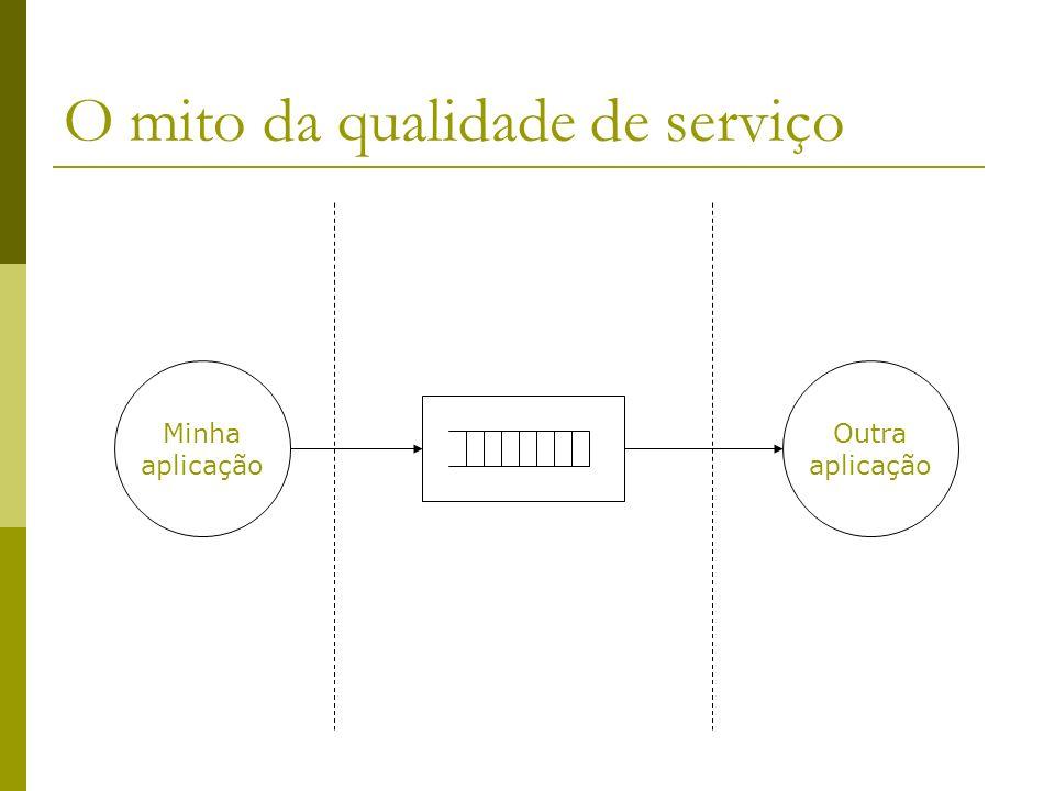 O mito da qualidade de serviço