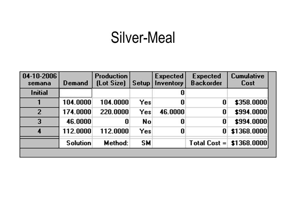 Silver-Meal