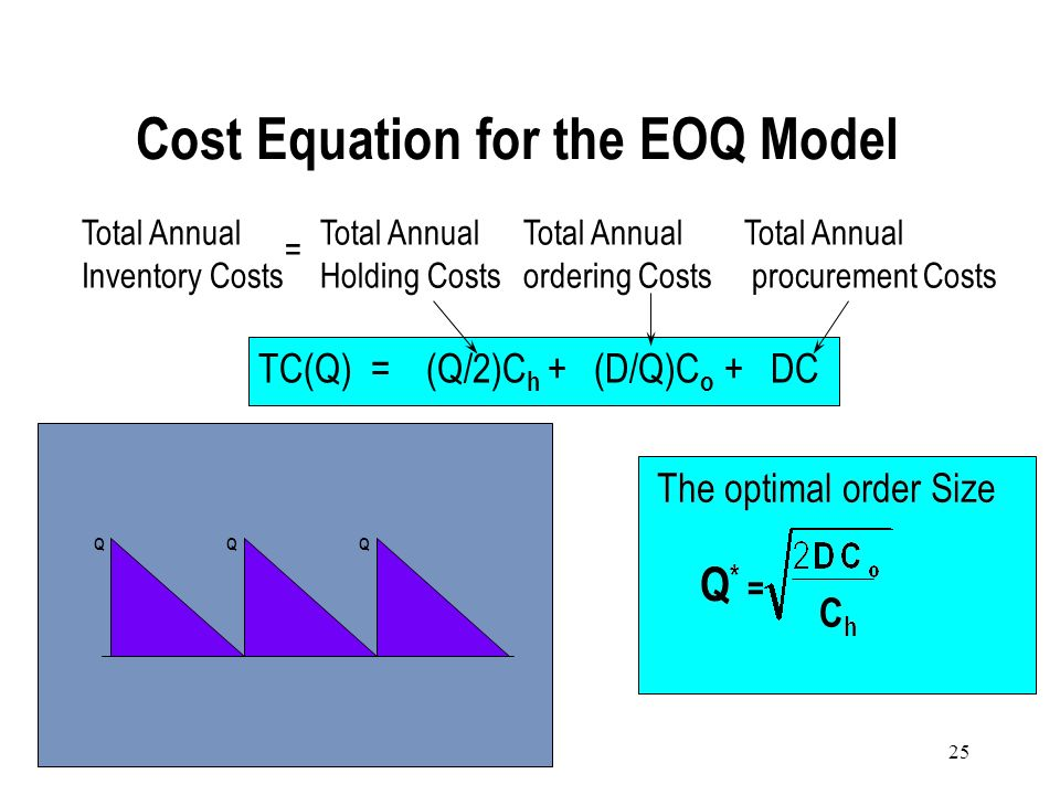 Cost Equation for the EOQ Model
