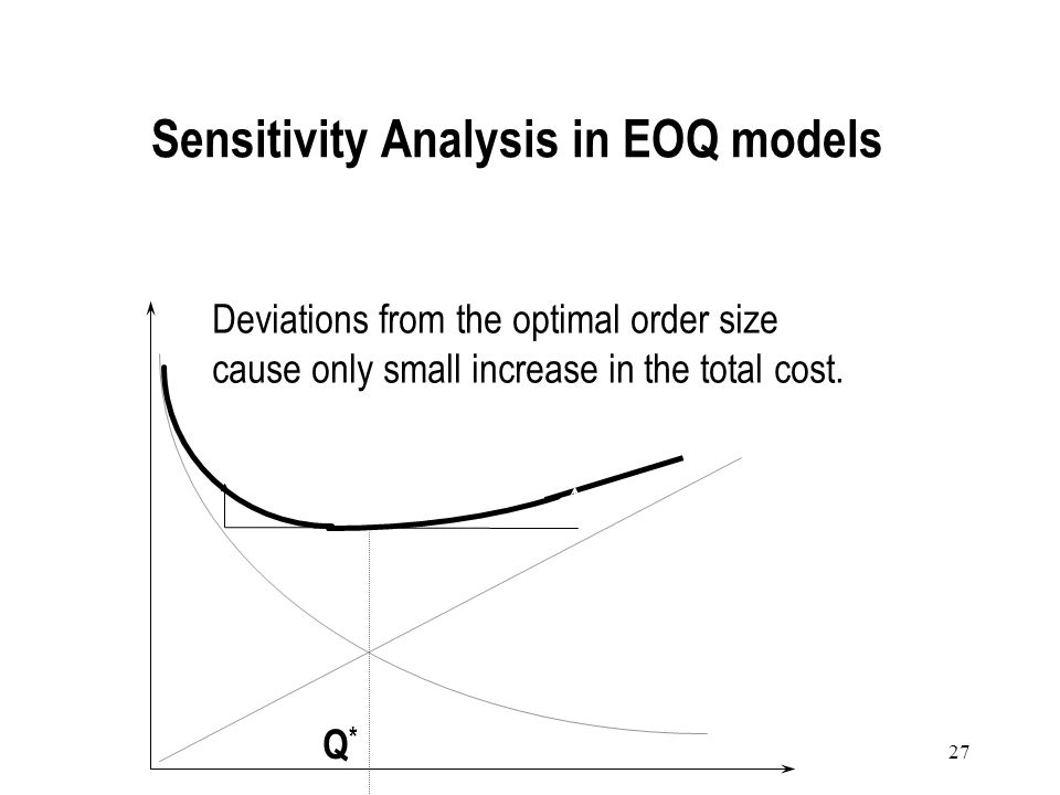 Sensitivity Analysis in EOQ models