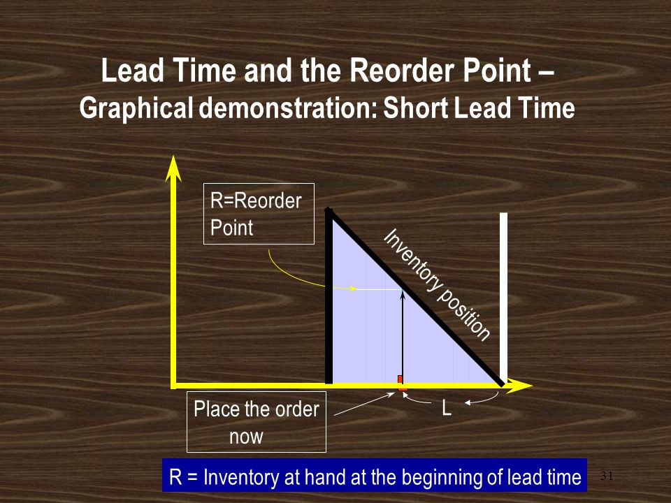 Lead Time and the Reorder Point – Graphical demonstration: Short Lead Time