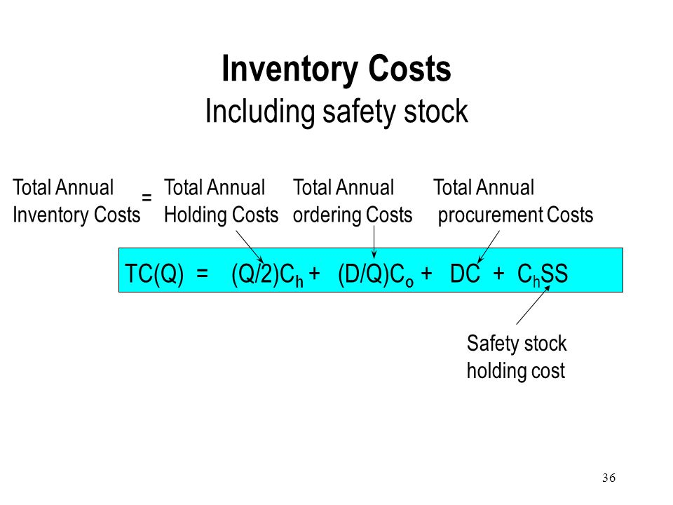 Inventory Costs Including safety stock