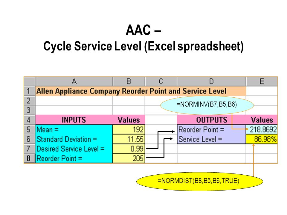 AAC – Cycle Service Level (Excel spreadsheet)