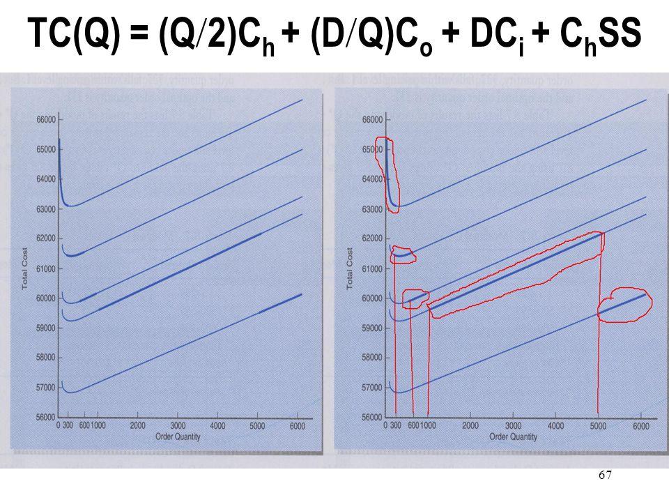 TC(Q) = (Q/2)Ch + (D/Q)Co + DCi + ChSS