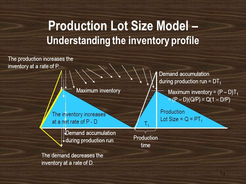 Production Lot Size Model – Understanding the inventory profile