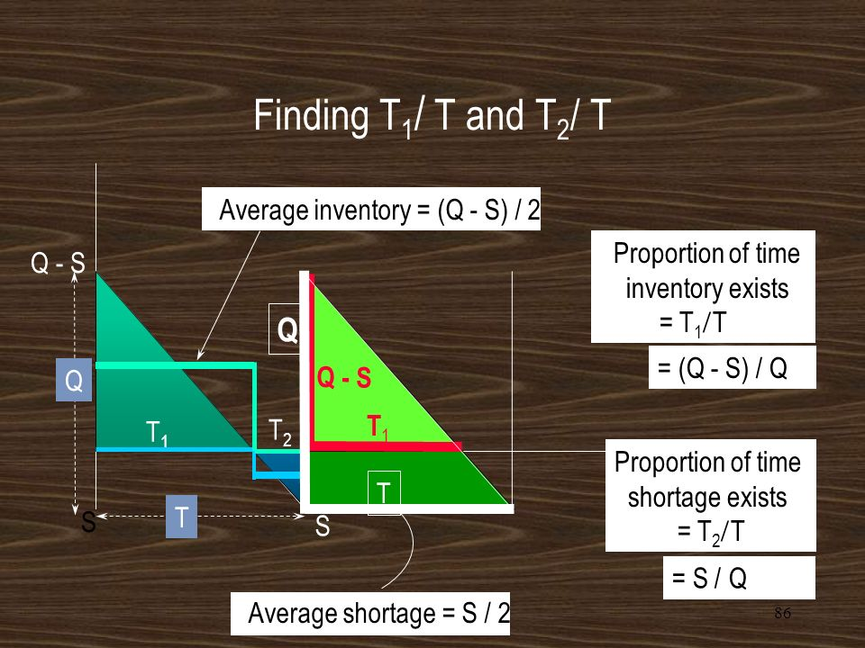 Finding T1/ T and T2/ T Q Average inventory = (Q - S) / 2