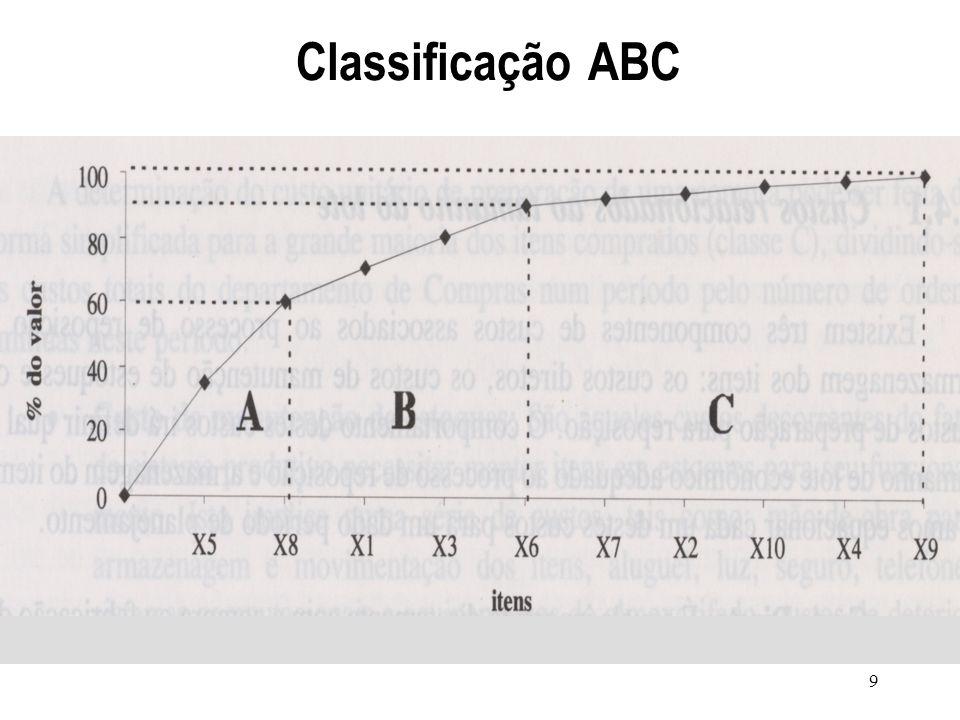 Classificação ABC