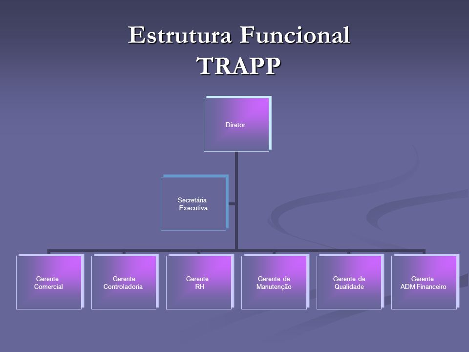 Estrutura Funcional TRAPP