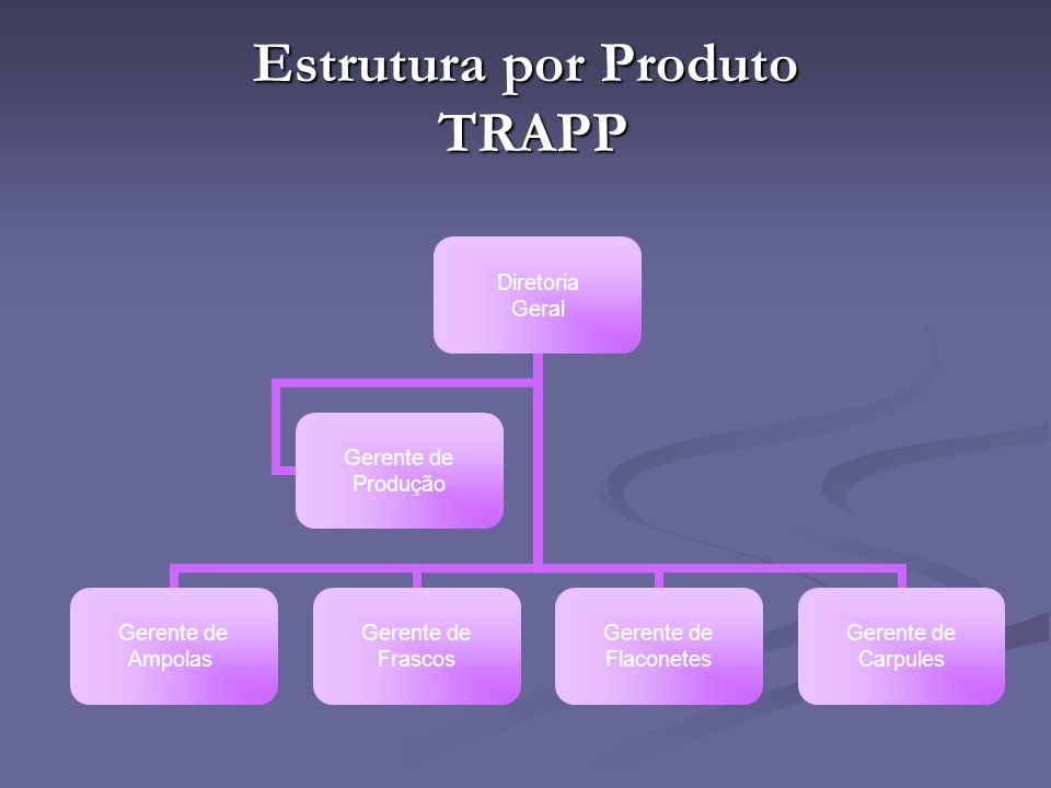 Estrutura por Produto TRAPP