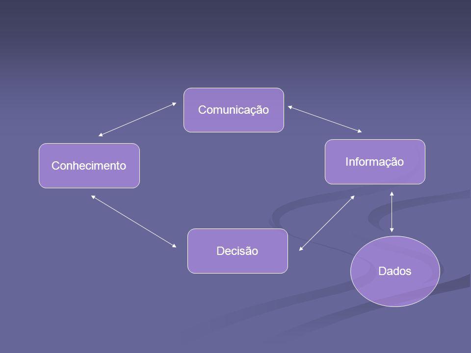 Comunicação Informação Conhecimento Decisão Dados