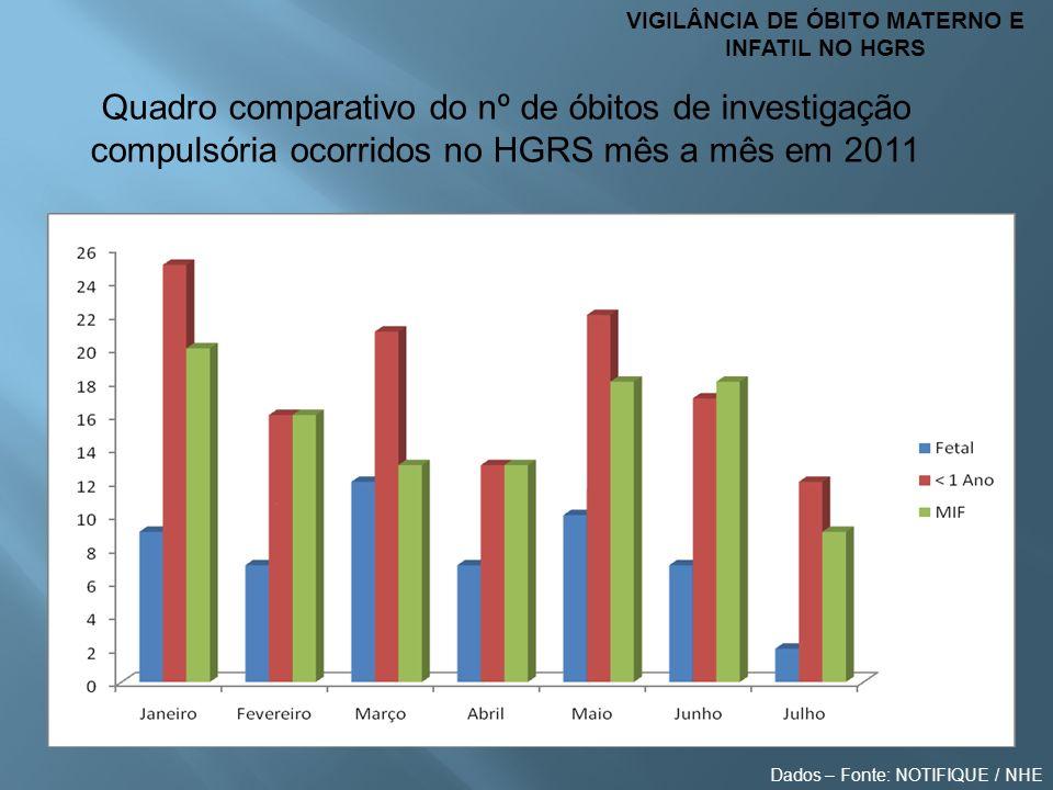 VIGILÂNCIA DE ÓBITO MATERNO E INFATIL NO HGRS
