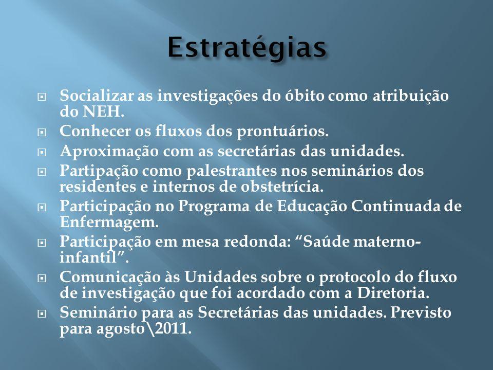 Estratégias Socializar as investigações do óbito como atribuição do NEH. Conhecer os fluxos dos prontuários.