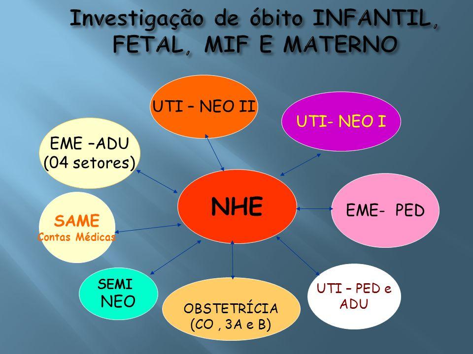 Investigação de óbito INFANTIL, FETAL, MIF E MATERNO