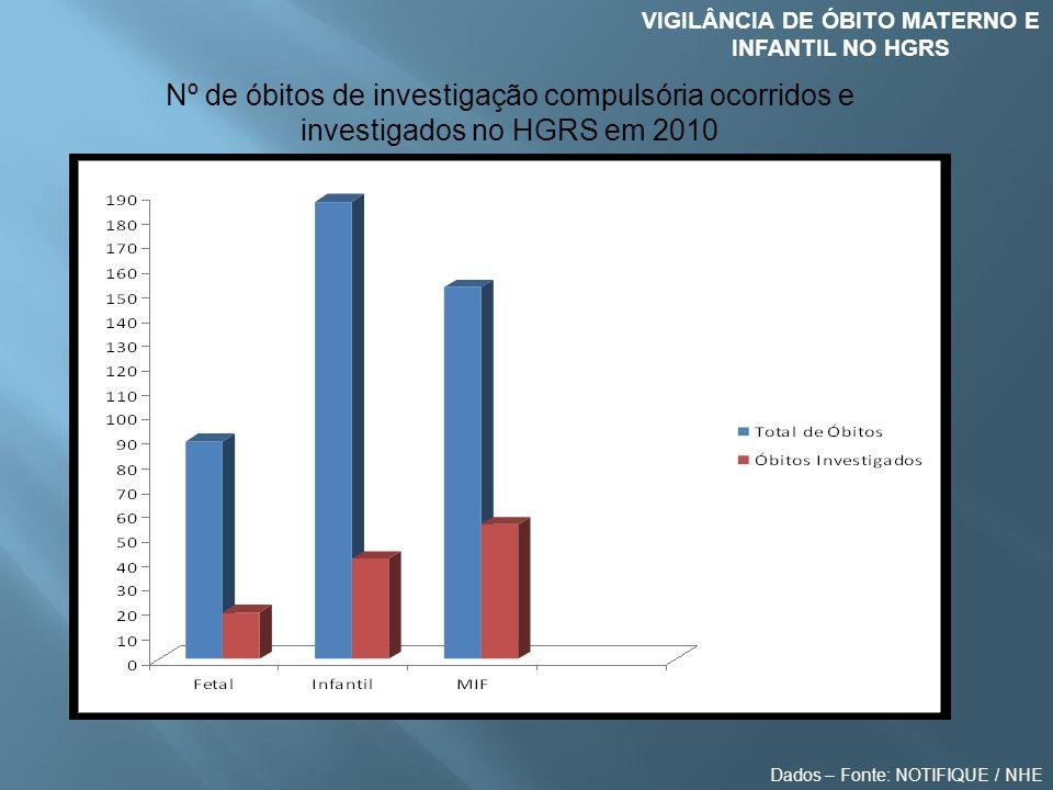 VIGILÂNCIA DE ÓBITO MATERNO E INFANTIL NO HGRS