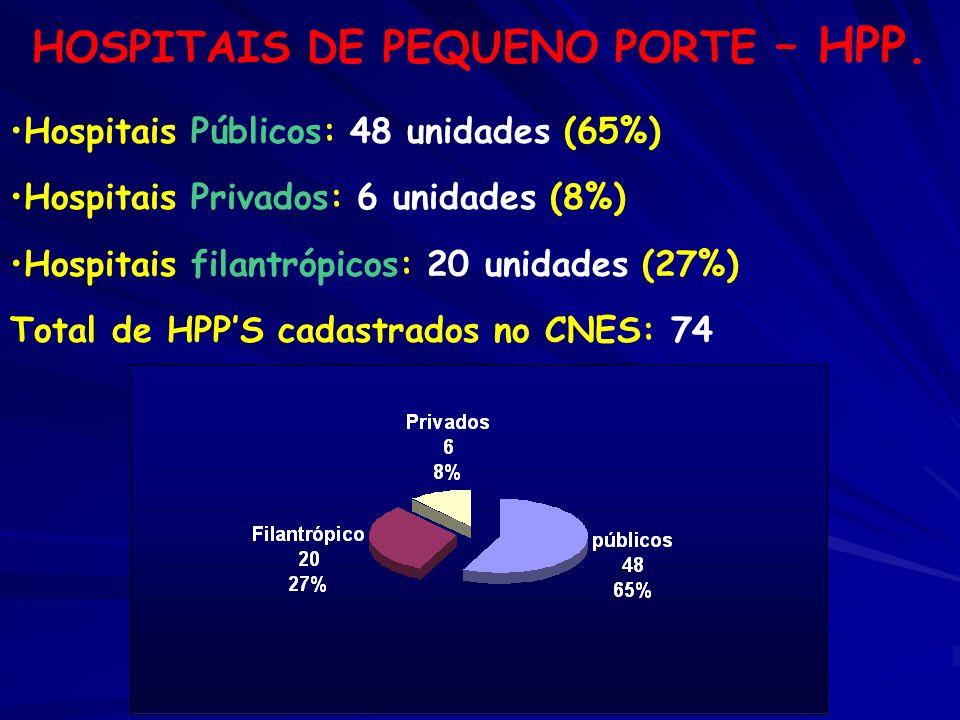 HOSPITAIS DE PEQUENO PORTE – HPP.