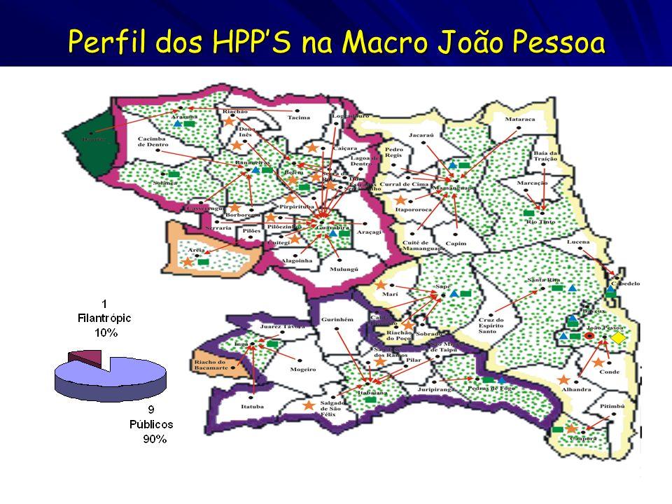 Perfil dos HPP'S na Macro João Pessoa