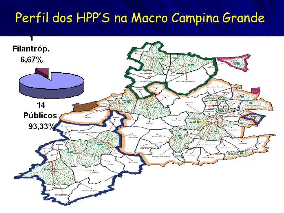 Perfil dos HPP'S na Macro Campina Grande