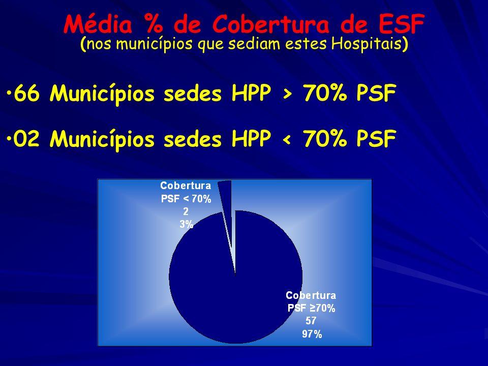 Média % de Cobertura de ESF