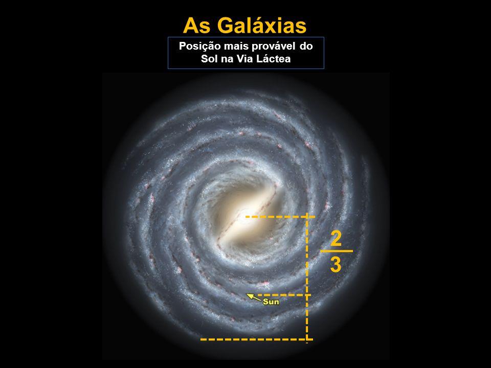 Posição mais provável do Sol na Via Láctea