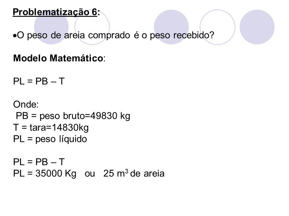 Problematização 6: O peso de areia comprado é o peso recebido Modelo Matemático: PL = PB – T.