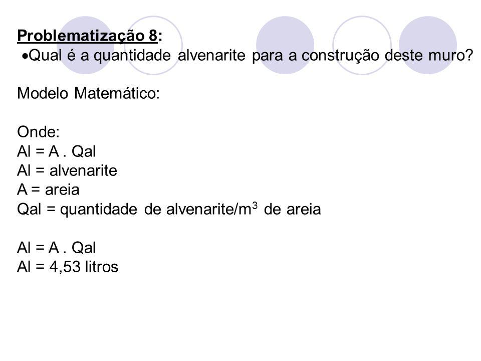 Problematização 8: Qual é a quantidade alvenarite para a construção deste muro Modelo Matemático: