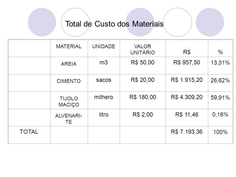 Total de Custo dos Materiais