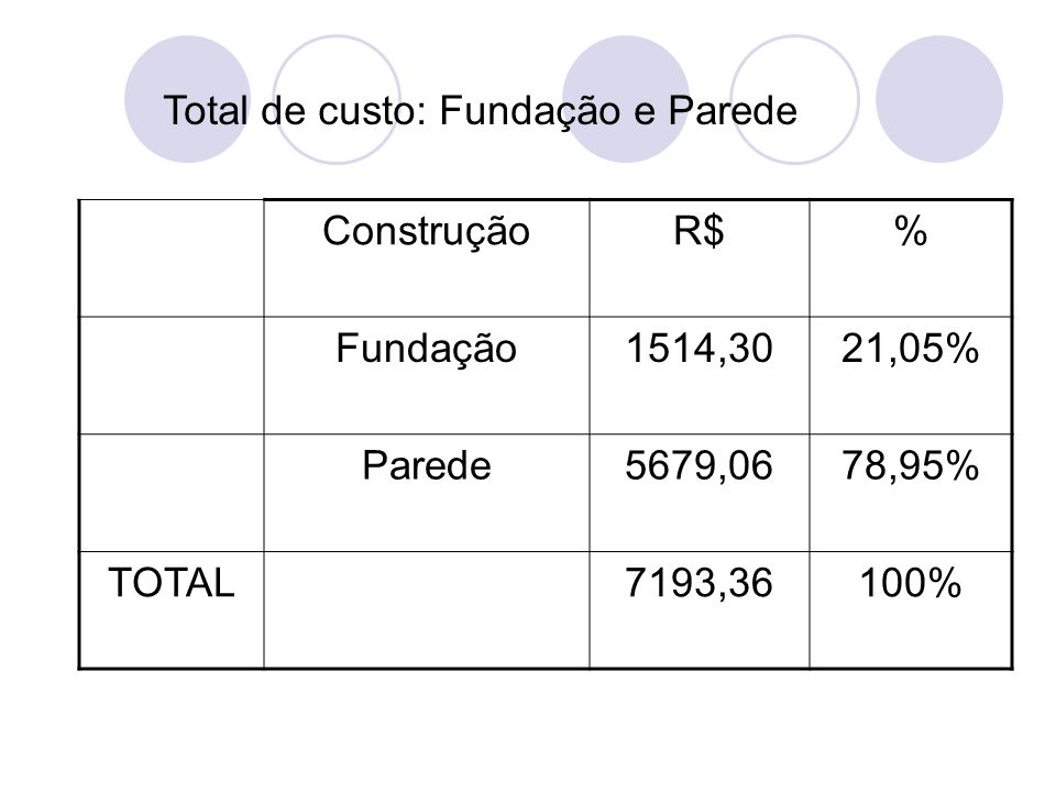 Total de custo: Fundação e Parede