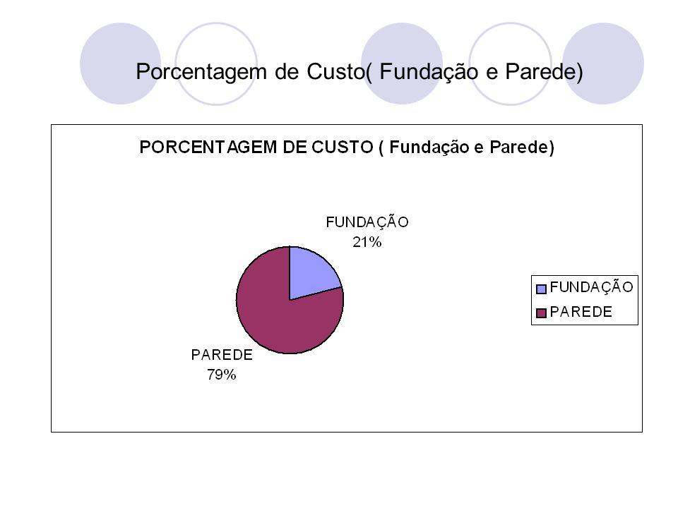 Porcentagem de Custo( Fundação e Parede)
