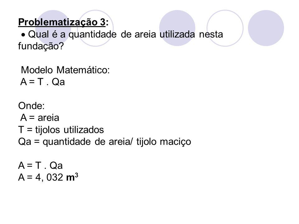 Problematização 3:  Qual é a quantidade de areia utilizada nesta fundação Modelo Matemático: A = T . Qa.