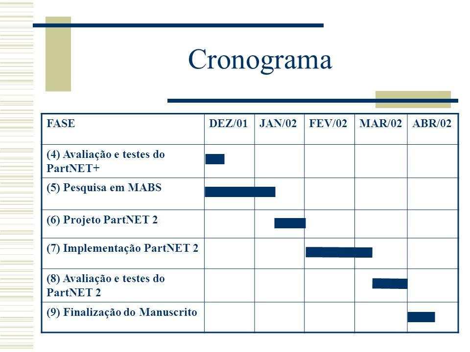 Cronograma FASE DEZ/01 JAN/02 FEV/02 MAR/02 ABR/02