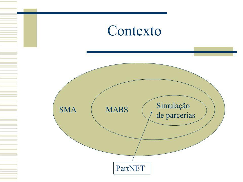Contexto Simulação de parcerias SMA MABS PartNET