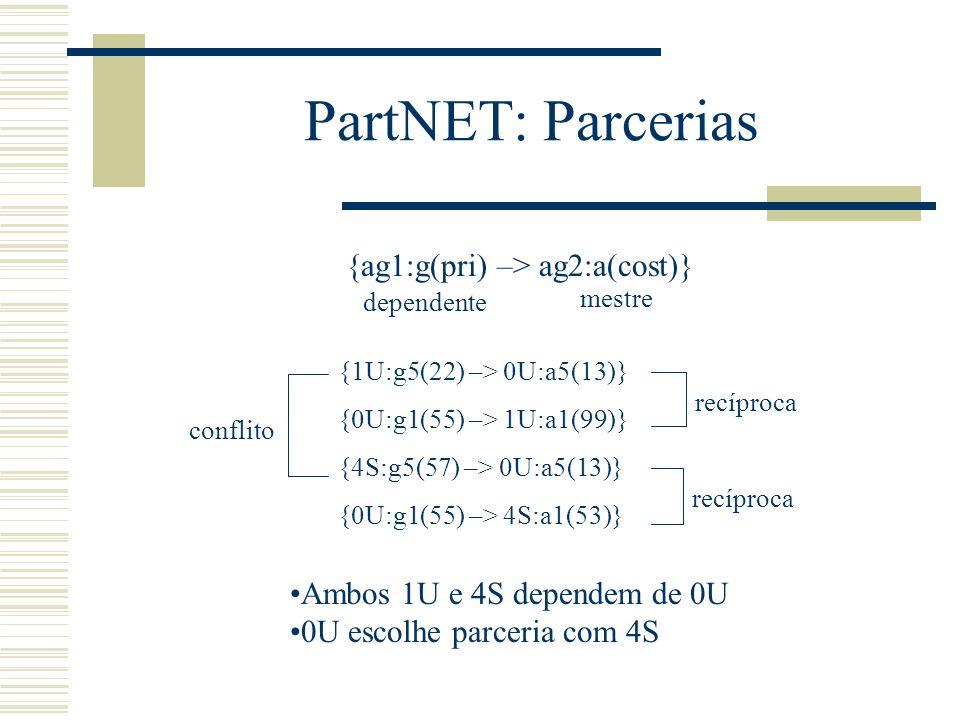 PartNET: Parcerias {ag1:g(pri) –> ag2:a(cost)}