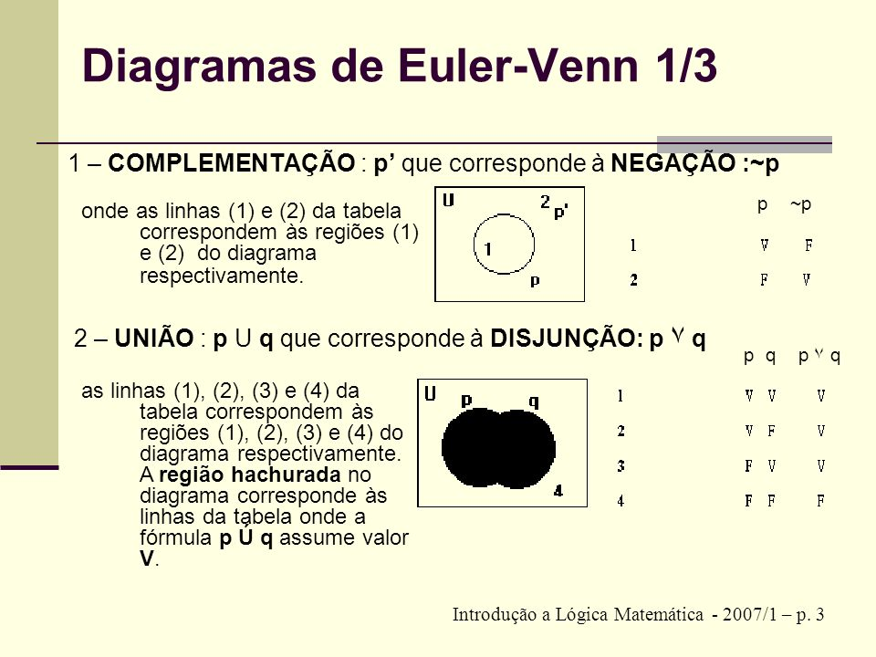 Diagramas de Euler-Venn 1/3