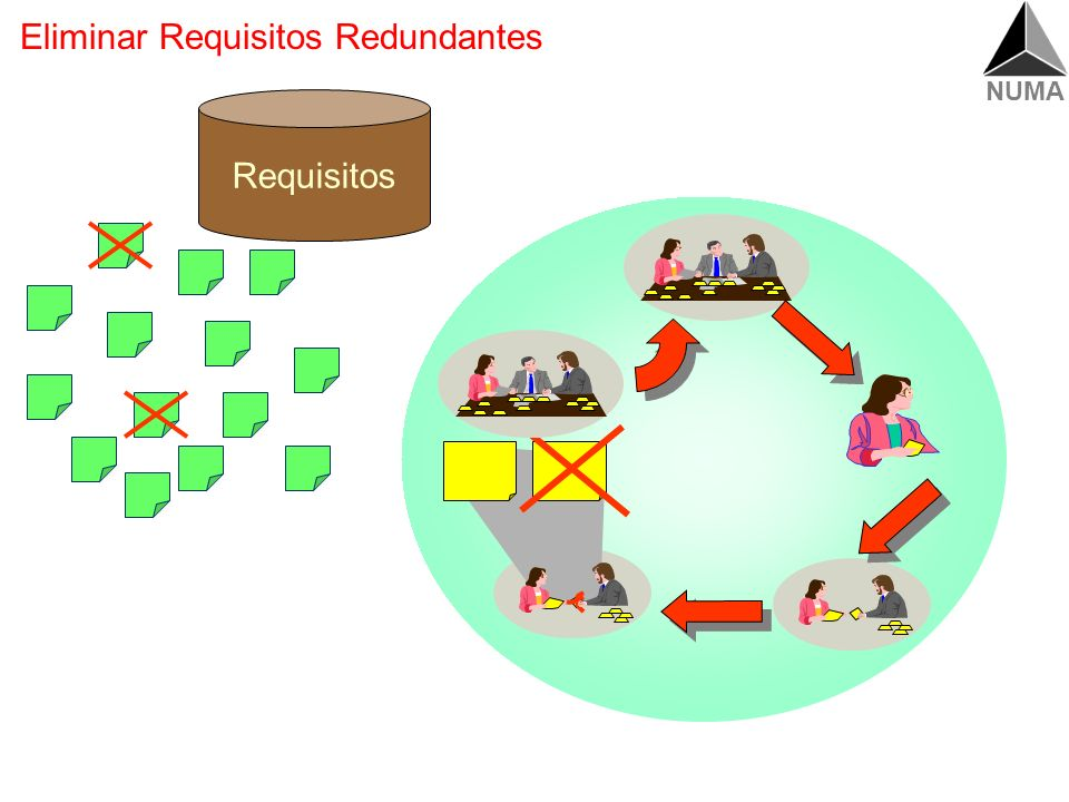 Eliminar Requisitos Redundantes