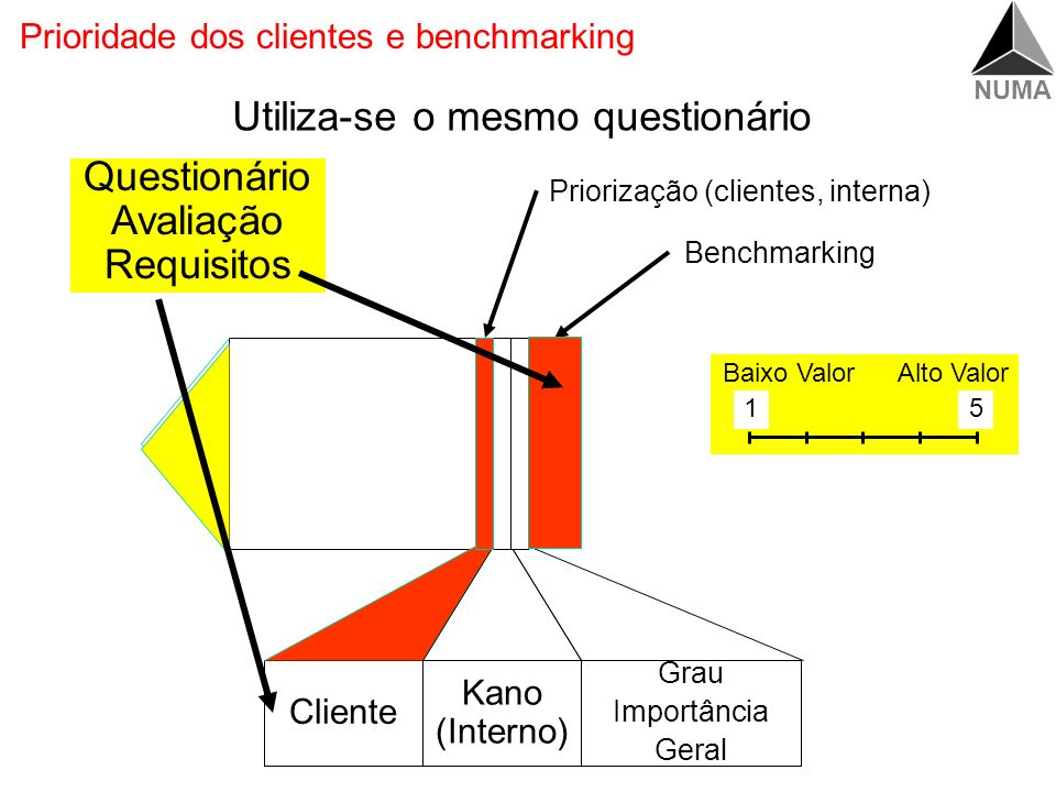 Prioridade dos clientes e benchmarking