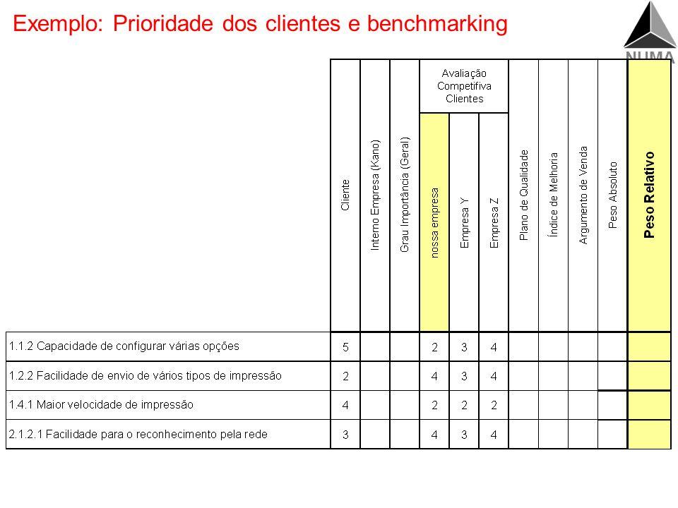 Exemplo: Prioridade dos clientes e benchmarking