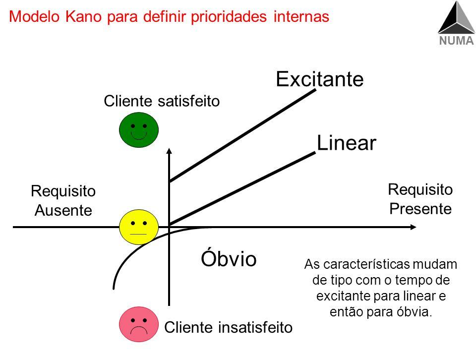 Modelo Kano para definir prioridades internas