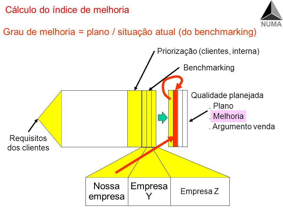 Cálculo do índice de melhoria