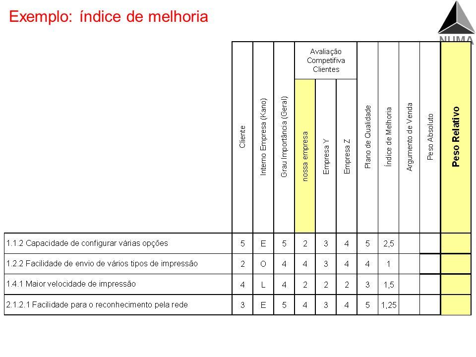 Exemplo: índice de melhoria