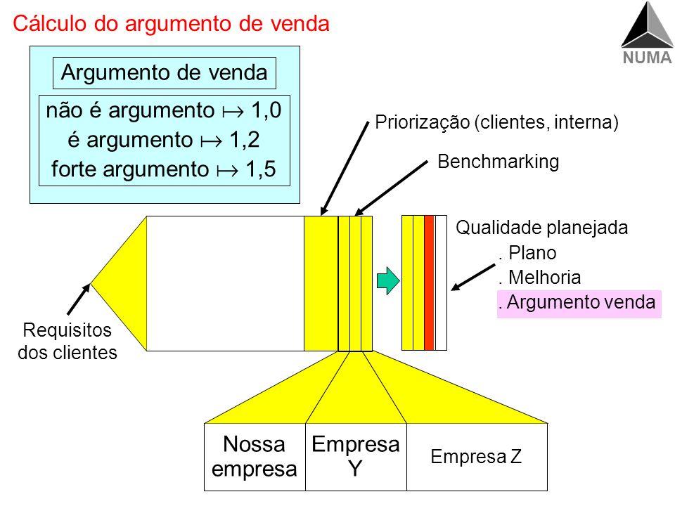 Cálculo do argumento de venda